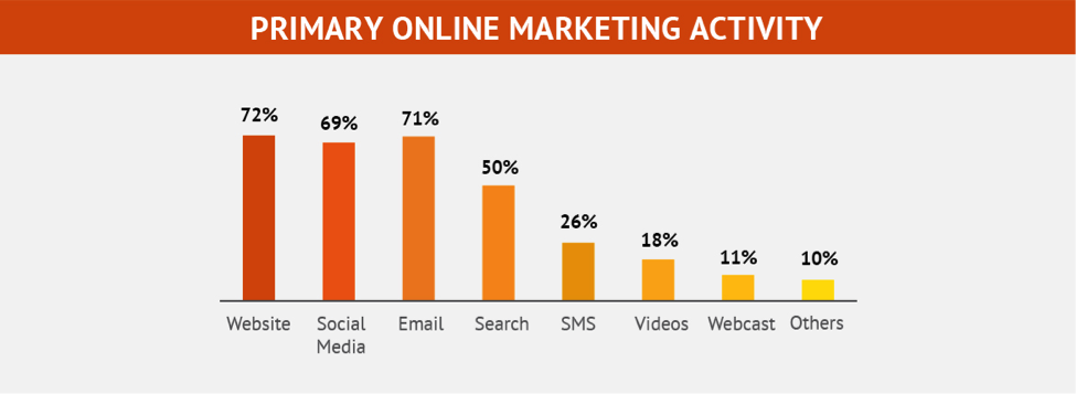 The State Of Email Marketing in India