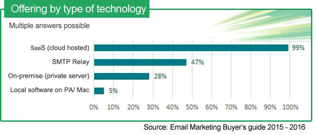 email buyers 2